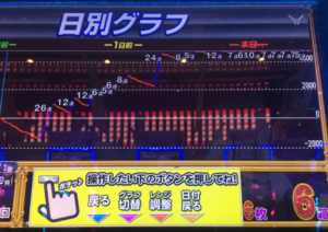 リゼロ8000枚のグラフ